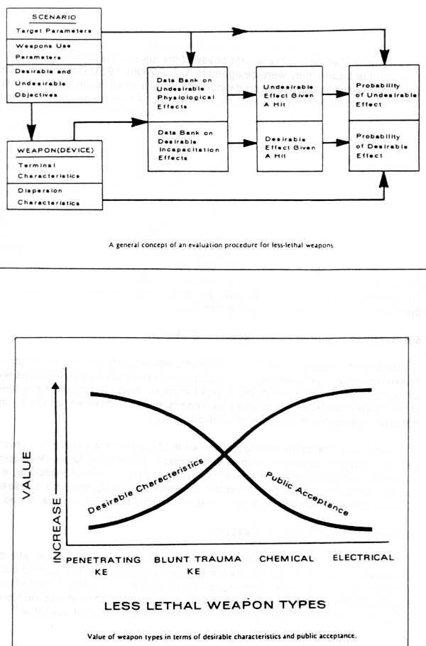 Bidermans chart of coercion