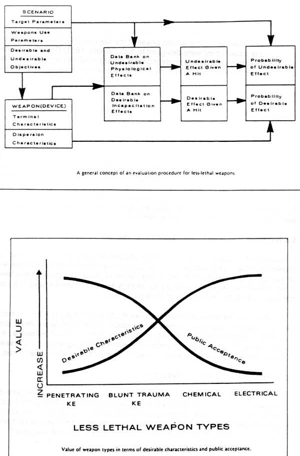 Bidermans chart of coercion